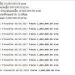 คำนวณเงินกู้-จำนวนงวด-กำหนดชำระแต่ละงวด php, php เพิ่มทีละ 1 เดือน, get date  1 month php